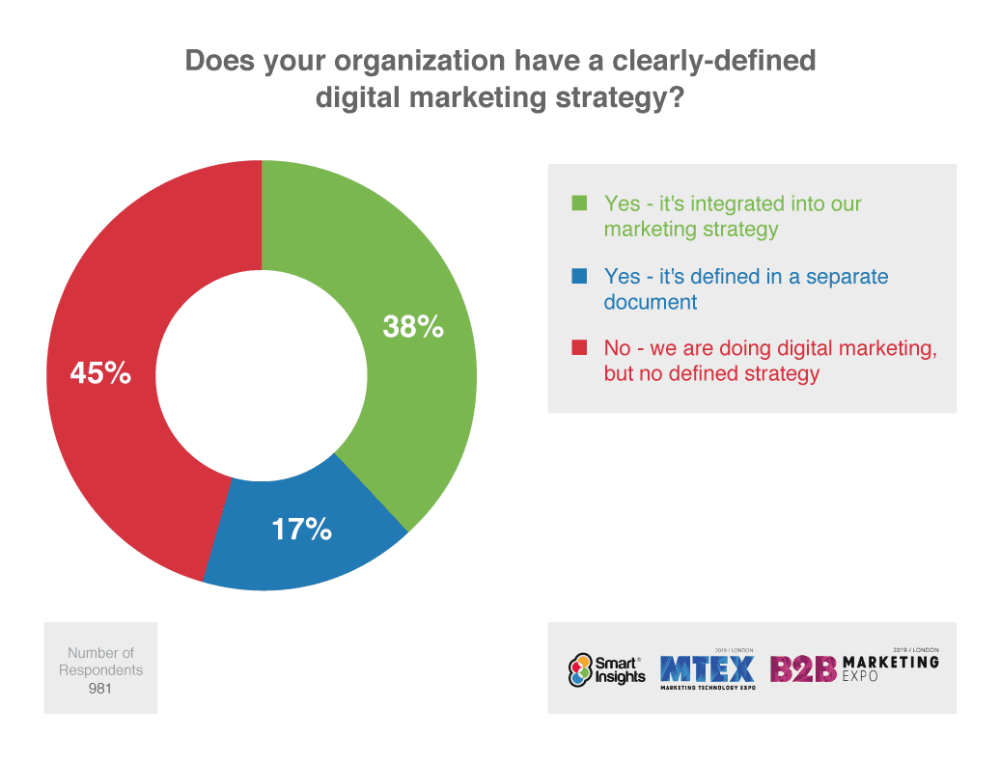medium resolution of does your organization have a clearly defined digital marketing strategy