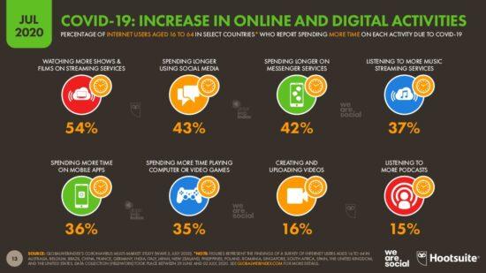 Increase in online activities