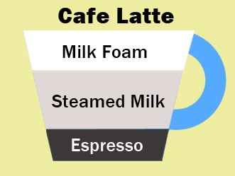 difference between latte and cappuccino image