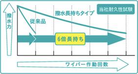 撥水力 従来品 撥水長持ちタイプ 6倍長持ち 当社耐久性試験 ワイパー作動回数