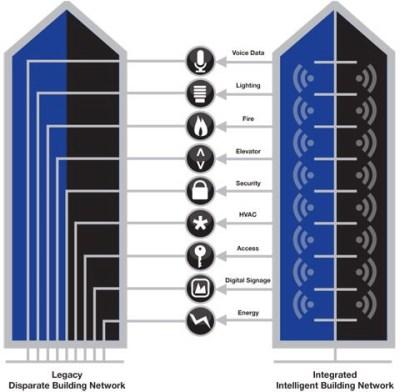 Comunicacion en Edificios