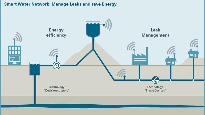 IoT para la gestion inteligente del agua