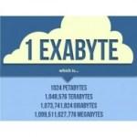 """Sapete contare fino a 6 """"exabyte""""?"""