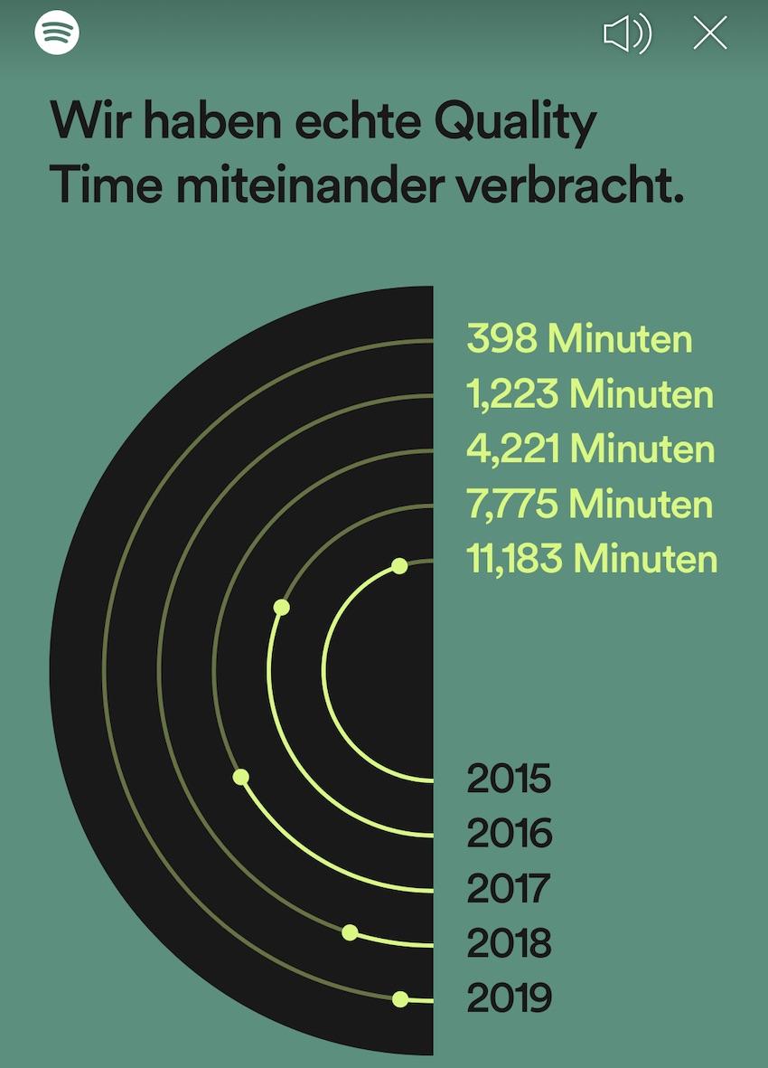 Spotify nutze ich eher selten (Foto: SmartPhoneFan.de)
