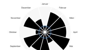 Sonos-Statistik 2019 (Foto: SmartPhoneFan.de)