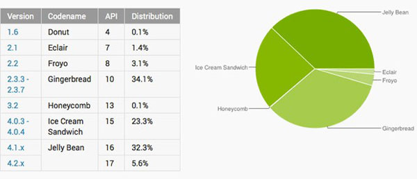 android statistika lipanj 2013