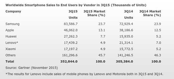 Q3-broj-prodanih-smartphoneai-Gartner