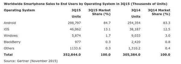 Q3 zastupljenost mobilnih platformi Gartner