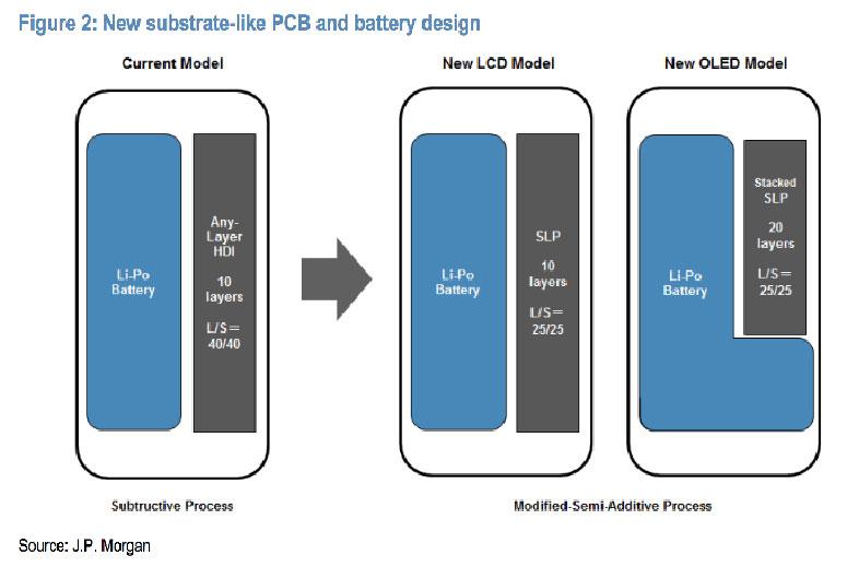iPhone 9 s LG-evom L baterijom