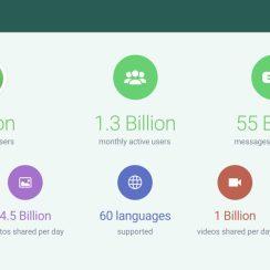 WhatsApp sada na dnevnoj bazi koristi preko milijardu ljudi