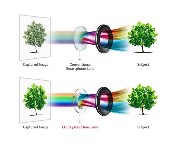 LG potvrdio: LG V30 će imati f/1.6 kameru s Crystal Clear lećom