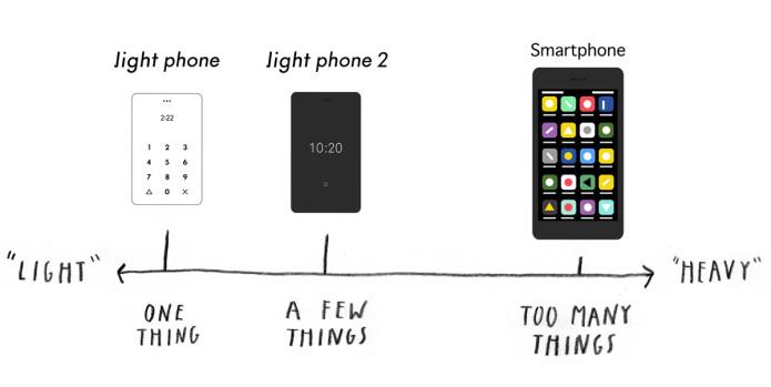 Light Phone 2 infografika