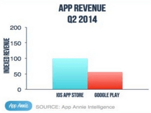 When-it-comes-to-revenue-iOS-is-on-top