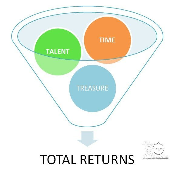 Time Talent Treasure in Growth of Money