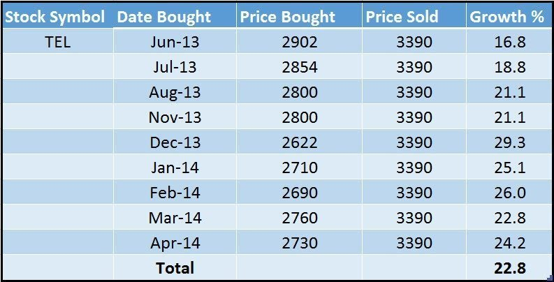 How To Choose What Stocks To Buy Sell In Philippine Stock Market