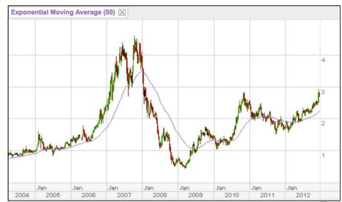 MEGAWORLD in investing in philippine stock market