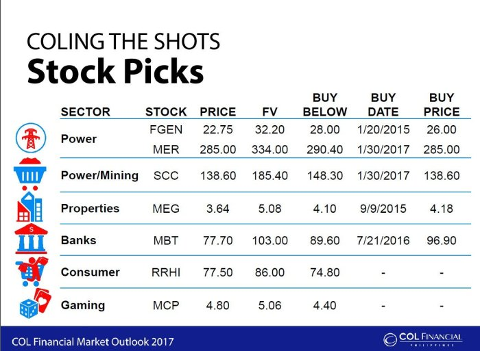 Philippine stockbroker COL Financial Stock Picks