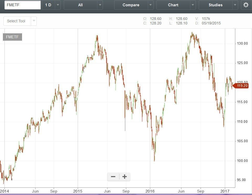 ETF or Exchange-traded fund in Philippine stock market