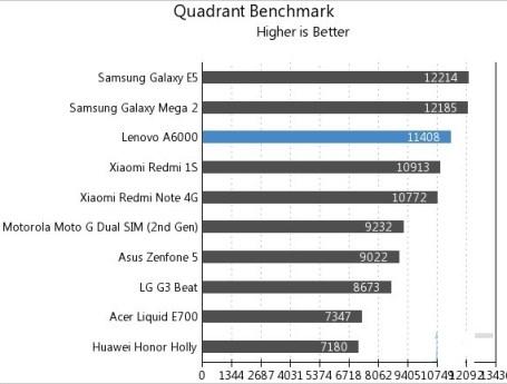 Lenovo-A6000-Quadrant-Benchmark