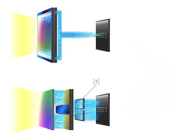 Sony-tripple-stacked-sensor-new