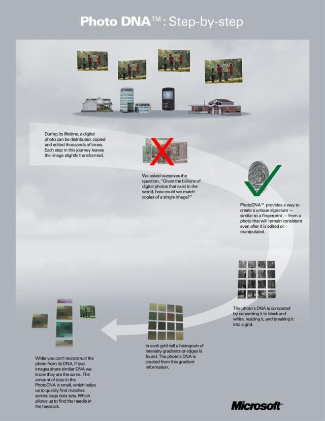 Flowchart showing how PhotoDNA works(Source: Microsoft.com)