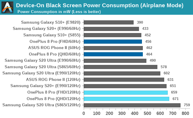 Here's why high refresh rate displays drain so much battery - Smartprix.com