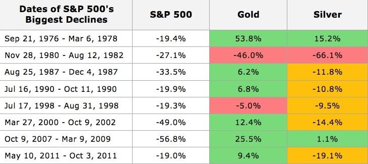 משברים בשוק ותשואות הזהב - מה לעשות בעת משבר