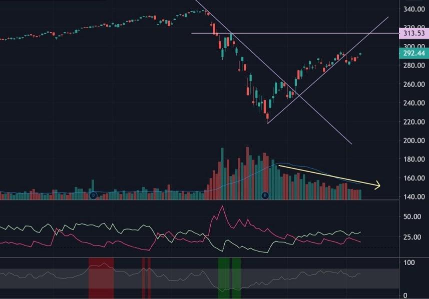 גרף S&P 500 - סקירת שוק שבועית ארהב - סמארט טרייד