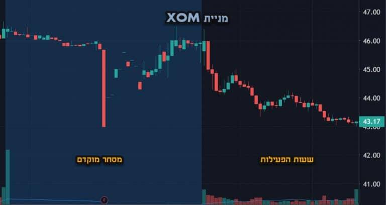 דוח רבעוני חברת XOM - מדריך לשעות מסחר בבורסה - סמארט טרייד