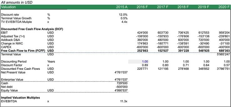 שיטות מסחר והשקעות בשוק ההון - מודל DCF להשקעת טווח אורך - סמארט טרייד