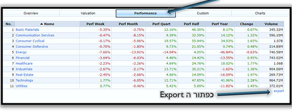 סריקת מניות למסחר בבורסה 4 - סמארט טרייד - תום רוכמן