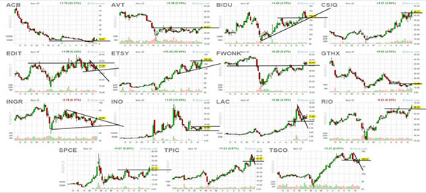 סריקת מניות למסחר בשוק ההון - תום רוכמן - לימודי מסחר בשוק ההון