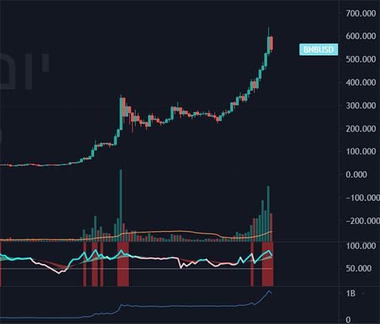 סמארט טרייד - מטבעות קריפטו - מסחר בבורסה