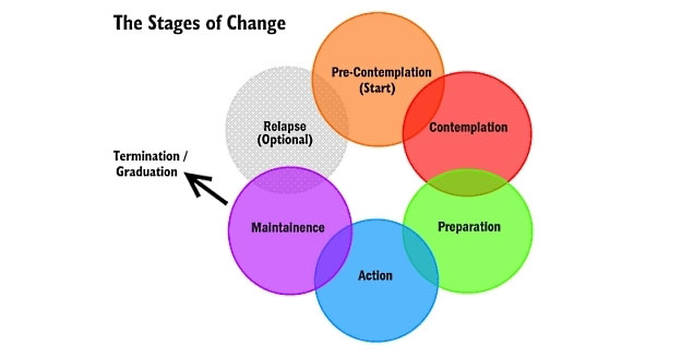 The Stages of Change for Addiction Recovery