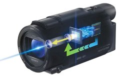 Sony's Camcorder with Balanced Optical Image Stabilization (BOSS)