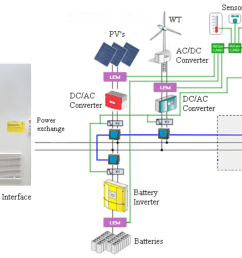 an irradiation sensor provides input to simulated pvs in the rtds in order to achieve realistic conditions the connection of the whole microgrid and the  [ 1829 x 970 Pixel ]