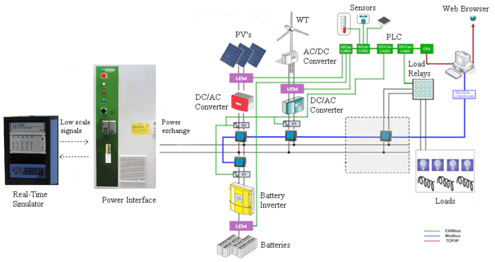 medium resolution of an irradiation sensor provides input to simulated pvs in the rtds in order to achieve realistic conditions the connection of the whole microgrid and the