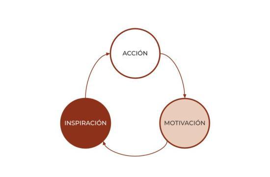 El blucle de la motivación y la acción