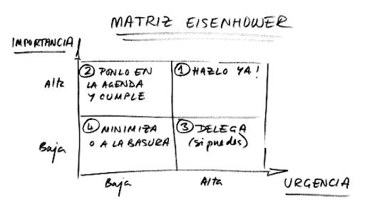 Matriz Einsenhower