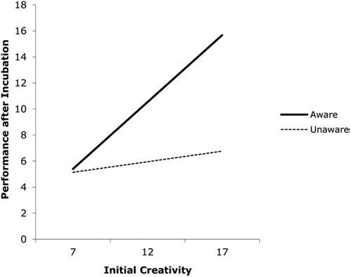 La incubación mejora la creatividad posterior. Necesitamos desenfocar para ser creativos