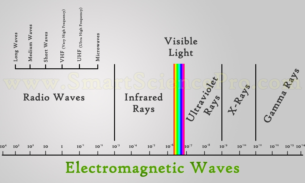 Image result for what are electromagnetic and they are useful in daily life
