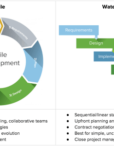 Agile vs waterfall chartg also  complete guide to the project method smartsheet rh