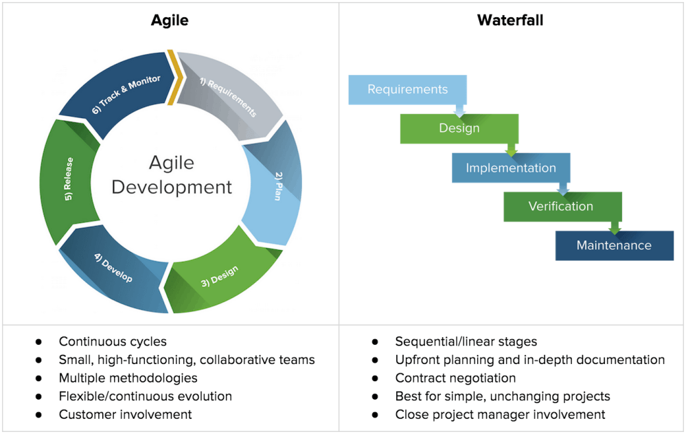 medium resolution of agile vs waterfall chart png