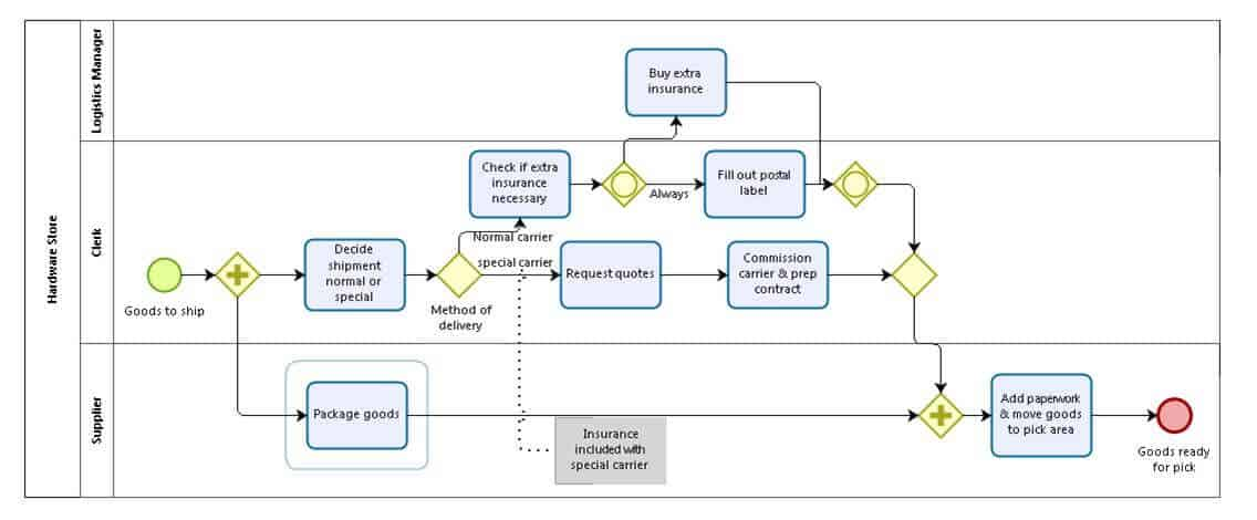 diagram example business process modeling notation 2005 chevy equinox egr wiring and bpmn 101 smartsheet shipment of a hardware retailer