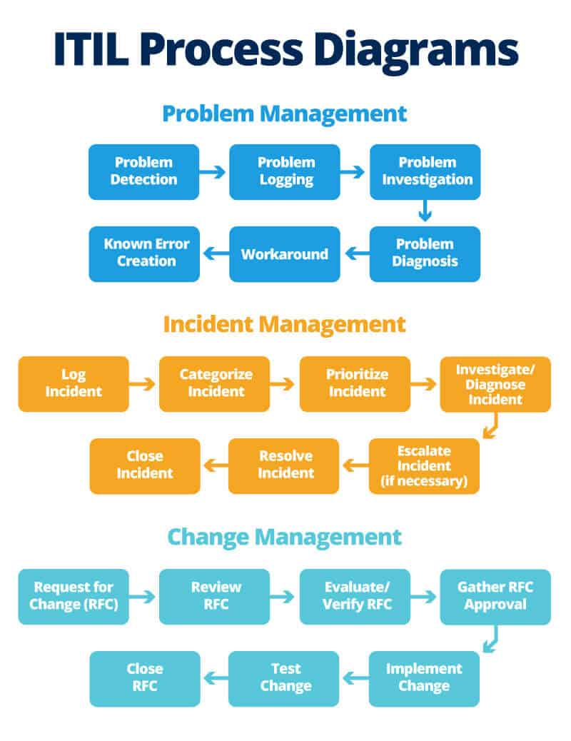 hight resolution of ic itil process diagrams jpg