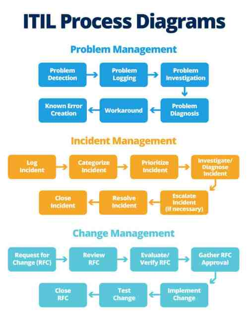small resolution of ic itil process diagrams jpg