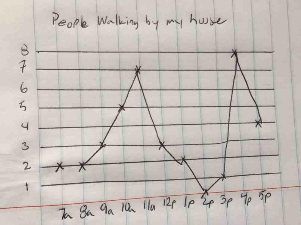 medium resolution of line charts excel hand drawn