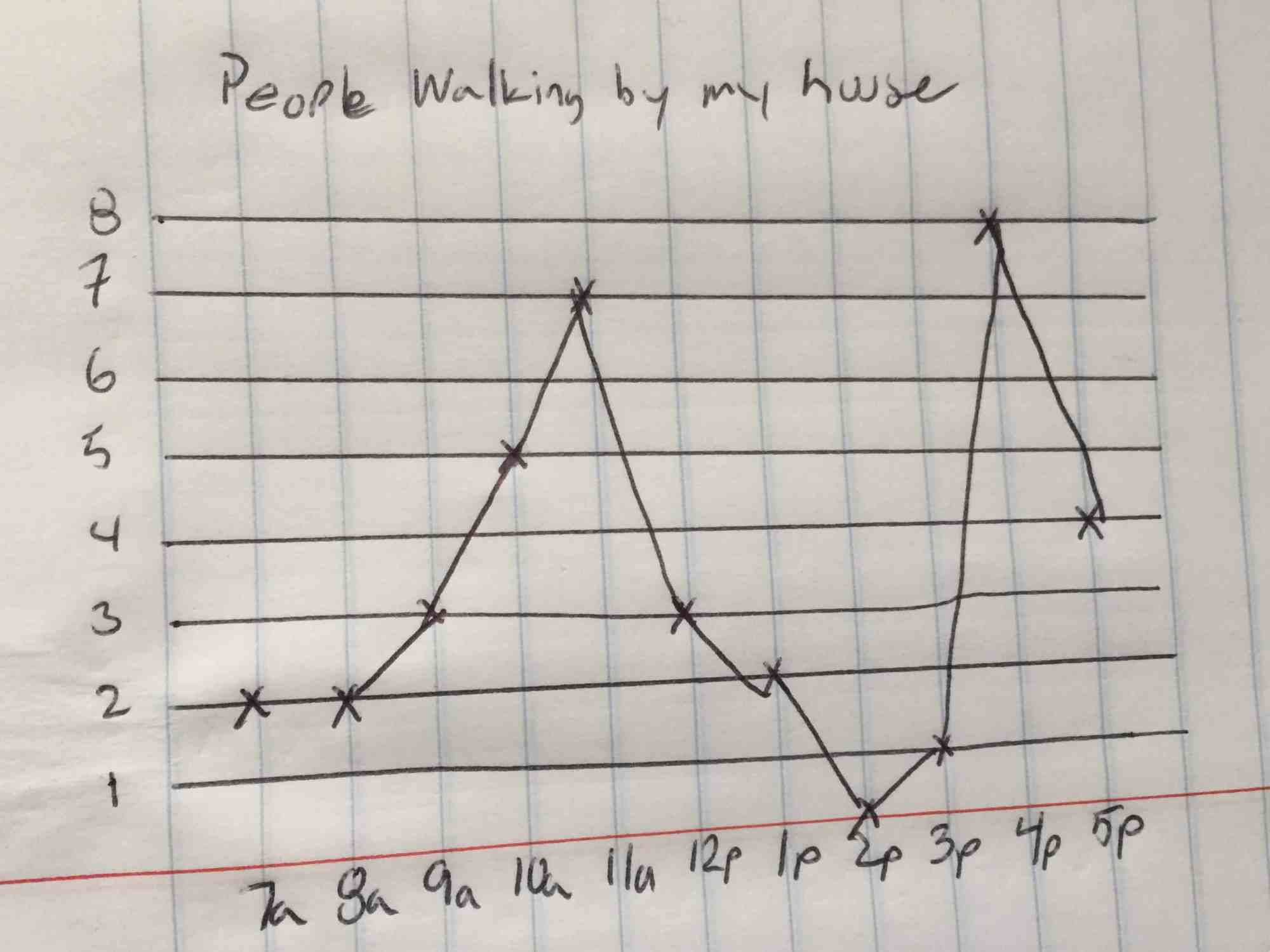 hight resolution of line charts excel hand drawn