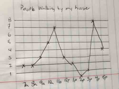 small resolution of line charts excel hand drawn