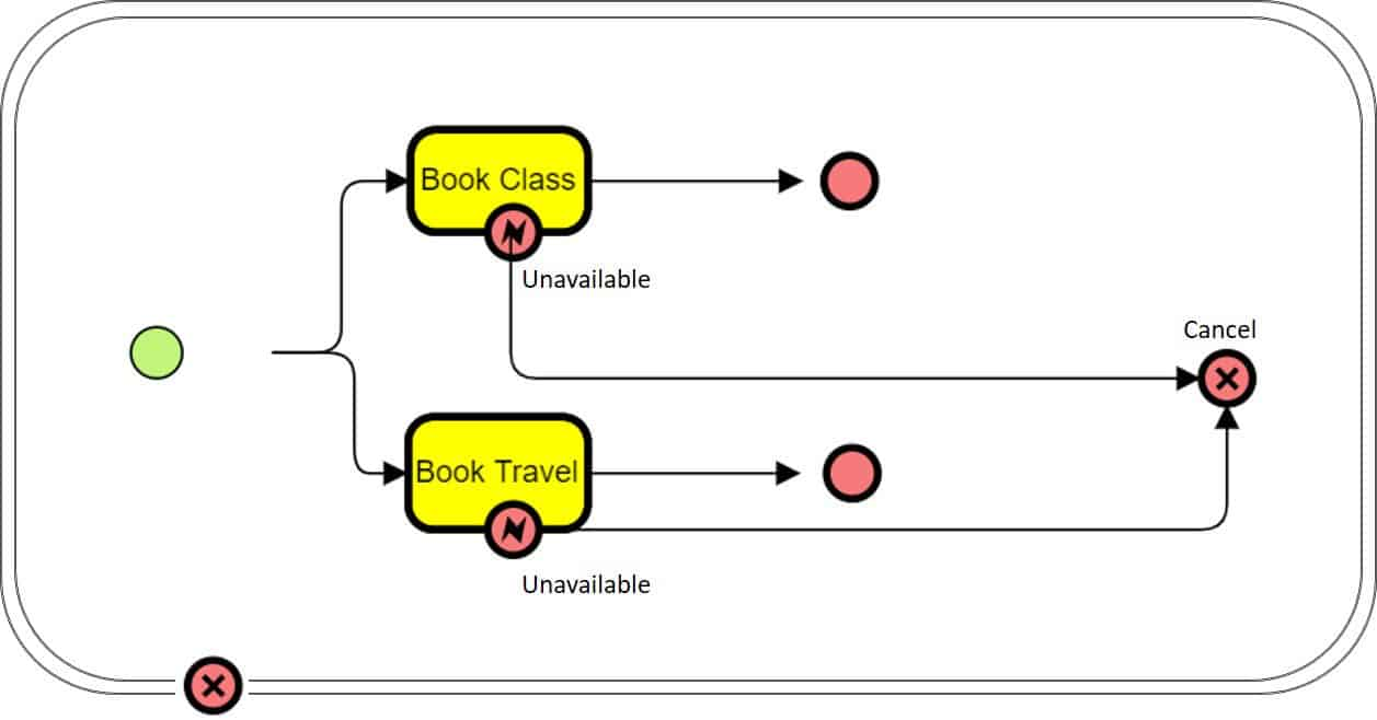 hight resolution of in the above example the flow moves to a cancel end event in the case of an error due to unavailable bookings this activates the process rollback